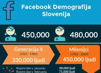 Facebook demografija