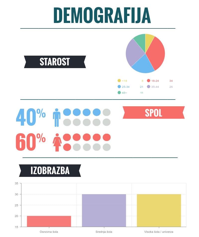 značilnosti demografije